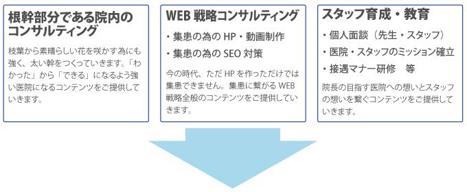 根幹部分である院内のコンサルティング WEB戦略コンサルティング スタッフ育成・教育