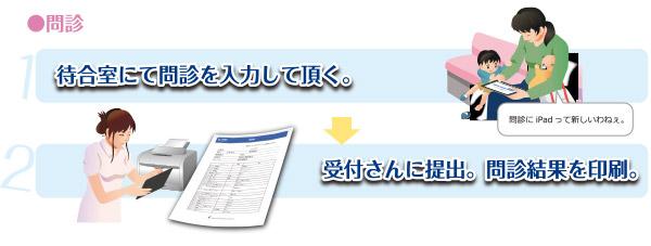 問診 待合室にて問診を入力して頂く。受付スタッフに提出。問診を印刷